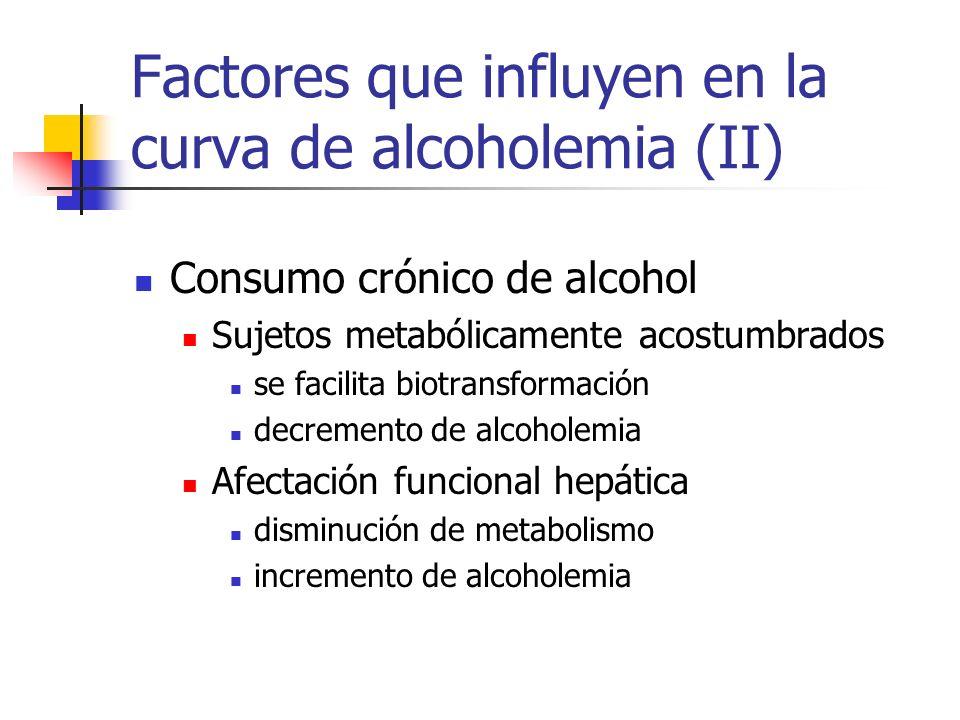 Factores que influyen en la curva de alcoholemia (II) Consumo crónico de alcohol Sujetos metabólicamente acostumbrados se facilita biotransformación d