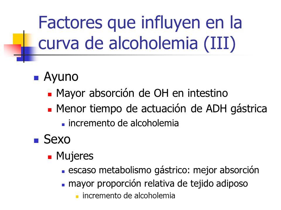 Factores que influyen en la curva de alcoholemia (III) Ayuno Mayor absorción de OH en intestino Menor tiempo de actuación de ADH gástrica incremento d
