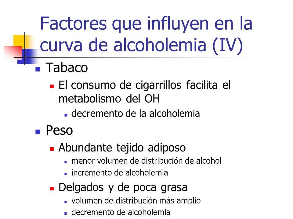 Factores que influyen en la curva de alcoholemia (IV) Tabaco El consumo de cigarrillos facilita el metabolismo del OH decremento de la alcoholemia Pes