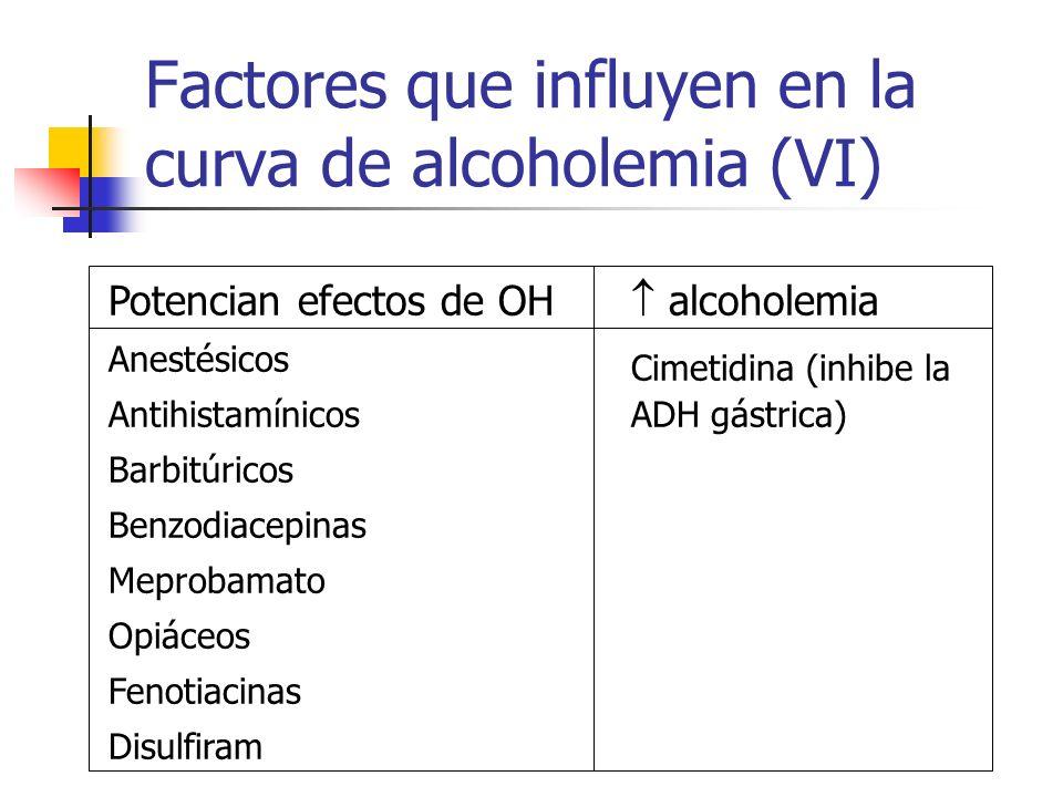 Factores que influyen en la curva de alcoholemia (VI) Potencian efectos de OH Anestésicos Antihistamínicos Barbitúricos Benzodiacepinas Meprobamato Op