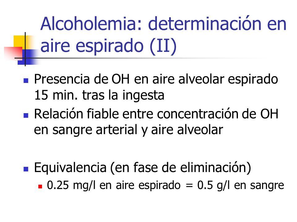 Alcoholemia: determinación en aire espirado (II) Presencia de OH en aire alveolar espirado 15 min. tras la ingesta Relación fiable entre concentración