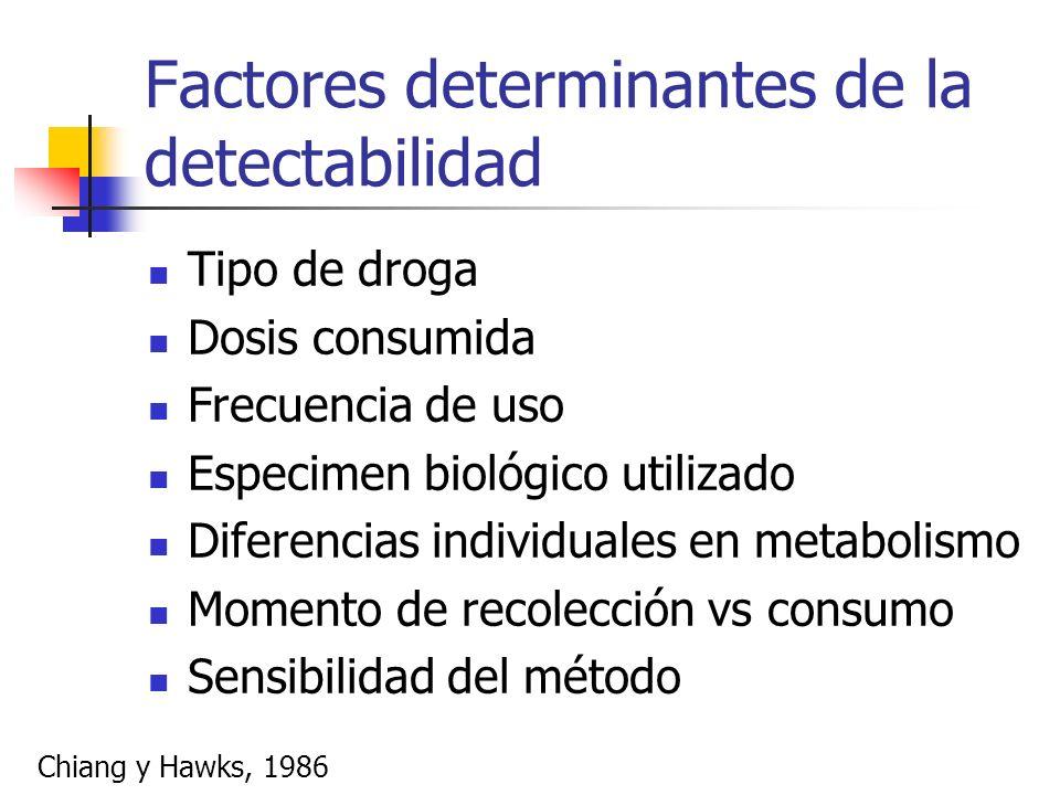 Factores determinantes de la detectabilidad Tipo de droga Dosis consumida Frecuencia de uso Especimen biológico utilizado Diferencias individuales en