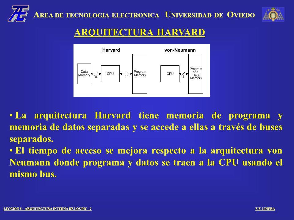A REA DE TECNOLOGIA ELECTRONICA U NIVERSIDAD DE O VIEDO LECCION 5 – ARQUITECTURA INTERNA DE LOS PIC - 3F.F.