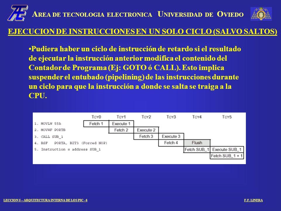 A REA DE TECNOLOGIA ELECTRONICA U NIVERSIDAD DE O VIEDO LECCION 5 – ARQUITECTURA INTERNA DE LOS PIC - 7F.F.
