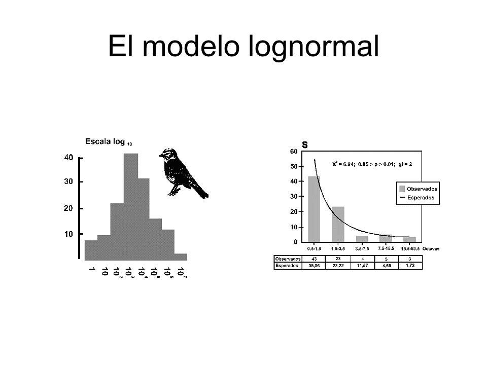 El modelo lognormal