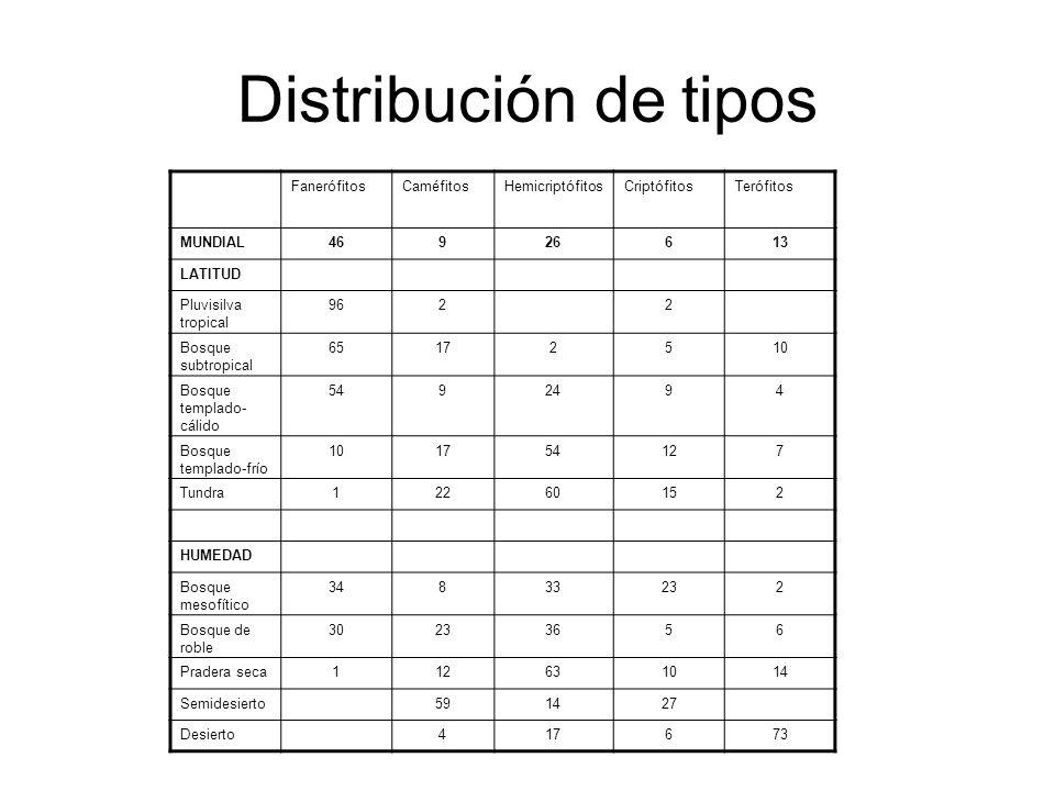 Distribución de tipos FanerófitosCaméfitosHemicriptófitosCriptófitosTerófitos MUNDIAL46926613 LATITUD Pluvisilva tropical 9622 Bosque subtropical 6517