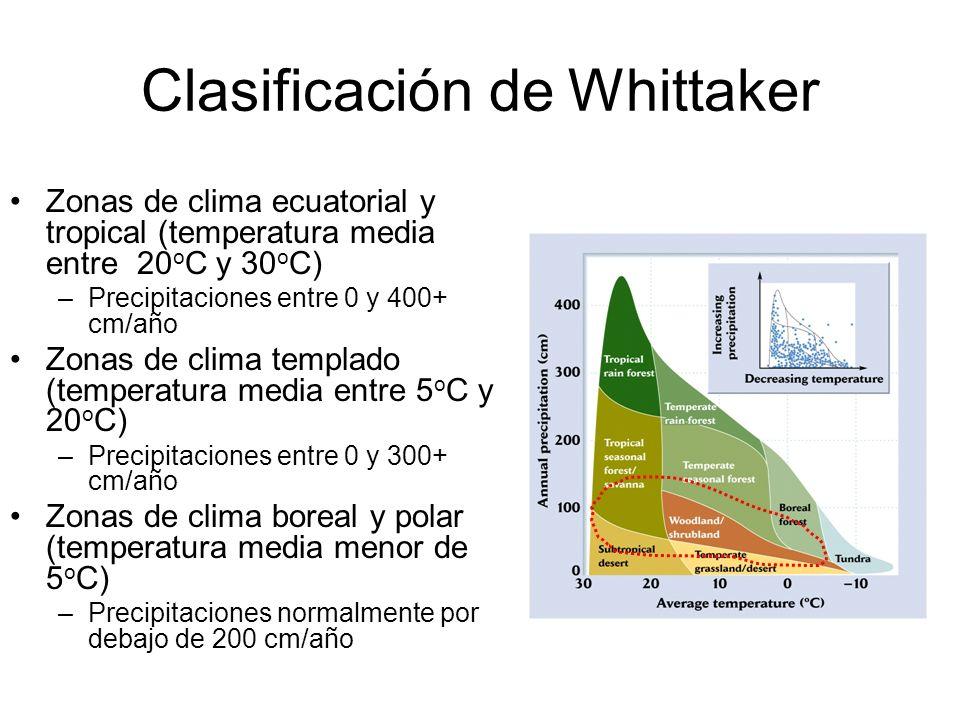 Clasificación de Whittaker Zonas de clima ecuatorial y tropical (temperatura media entre 20 o C y 30 o C) –Precipitaciones entre 0 y 400+ cm/a ñ o Zon