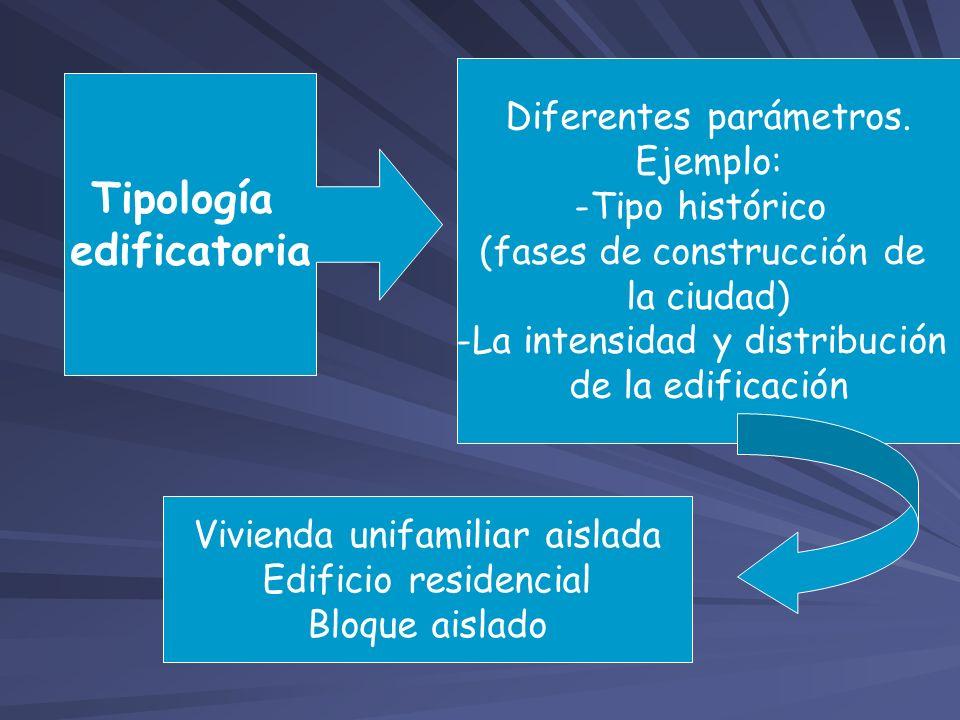Tipología edificatoria Diferentes parámetros. Ejemplo: -Tipo histórico (fases de construcción de la ciudad) -La intensidad y distribución de la edific