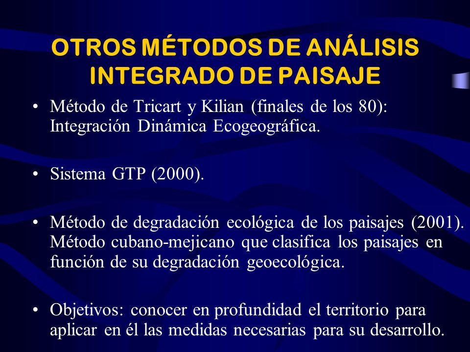 FASE DE SÍNTESIS Definición de los rasgos generales de las unidades de paisaje. Prognosis de los problemas y potencialidades de esas unidades (aprovec