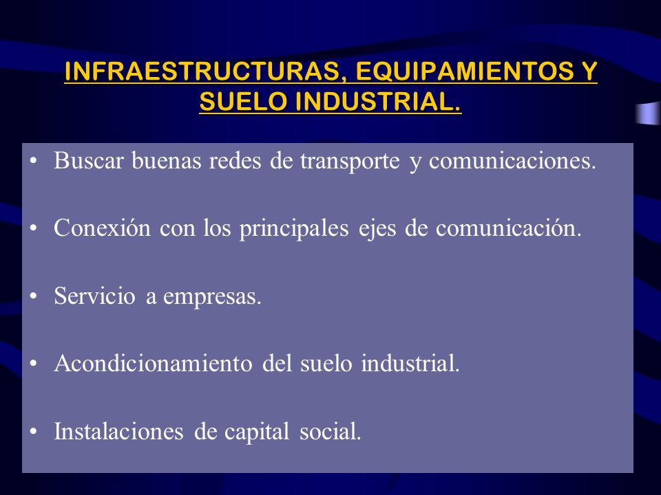LOS FACTORES DE COMPETITIVIDAD ObjetivoObjetivo: revitalizar el tejido económico de una región. FACTORES INFRAESTRUCTURAS, EQUIPAMIENTOS Y SUELO INDUS