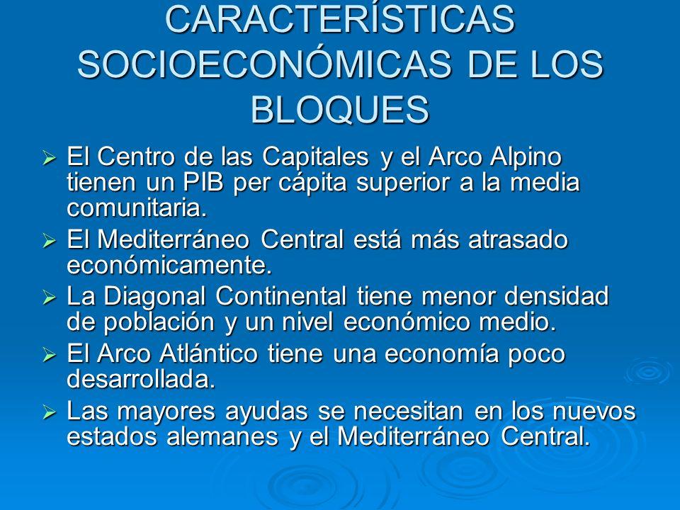 CARACTERÍSTICAS SOCIOECONÓMICAS DE LOS BLOQUES El Centro de las Capitales y el Arco Alpino tienen un PIB per cápita superior a la media comunitaria. E