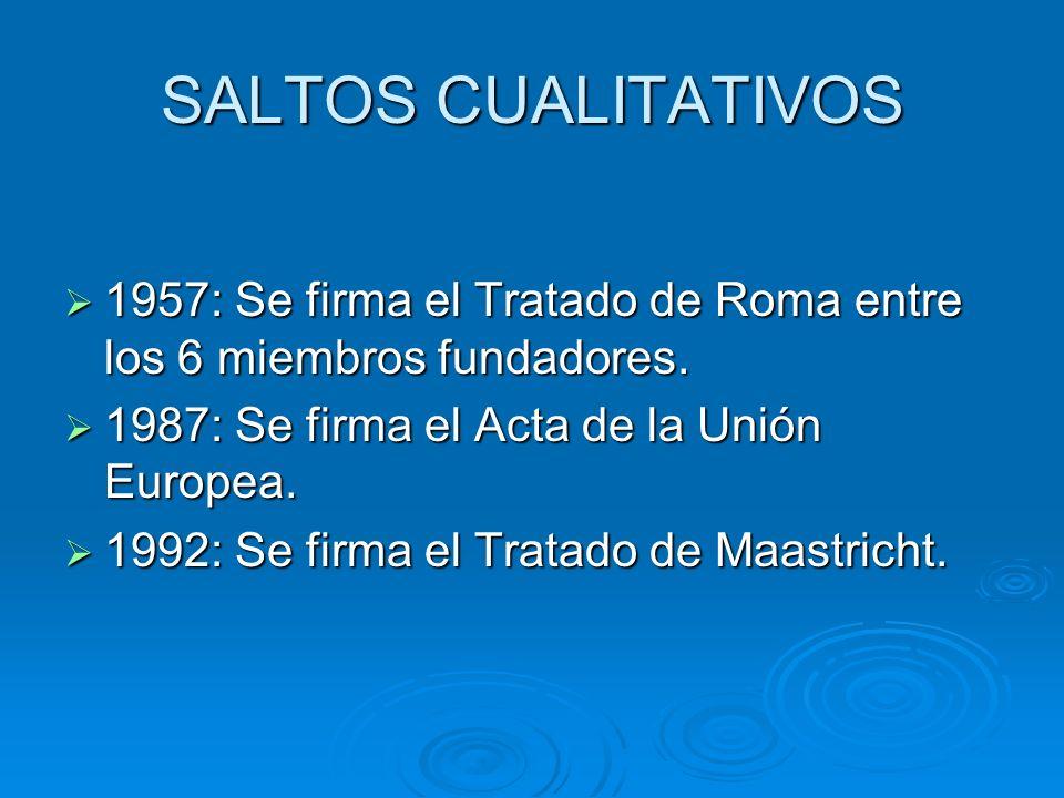 SALTOS CUALITATIVOS 1957: Se firma el Tratado de Roma entre los 6 miembros fundadores. 1957: Se firma el Tratado de Roma entre los 6 miembros fundador