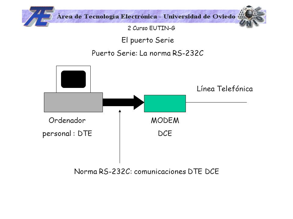 2 Curso EUTIN-G El puerto Serie Puerto Serie: La norma RS-232C Ordenador personal : DTE MODEM DCE Línea Telefónica Norma RS-232C: comunicaciones DTE D