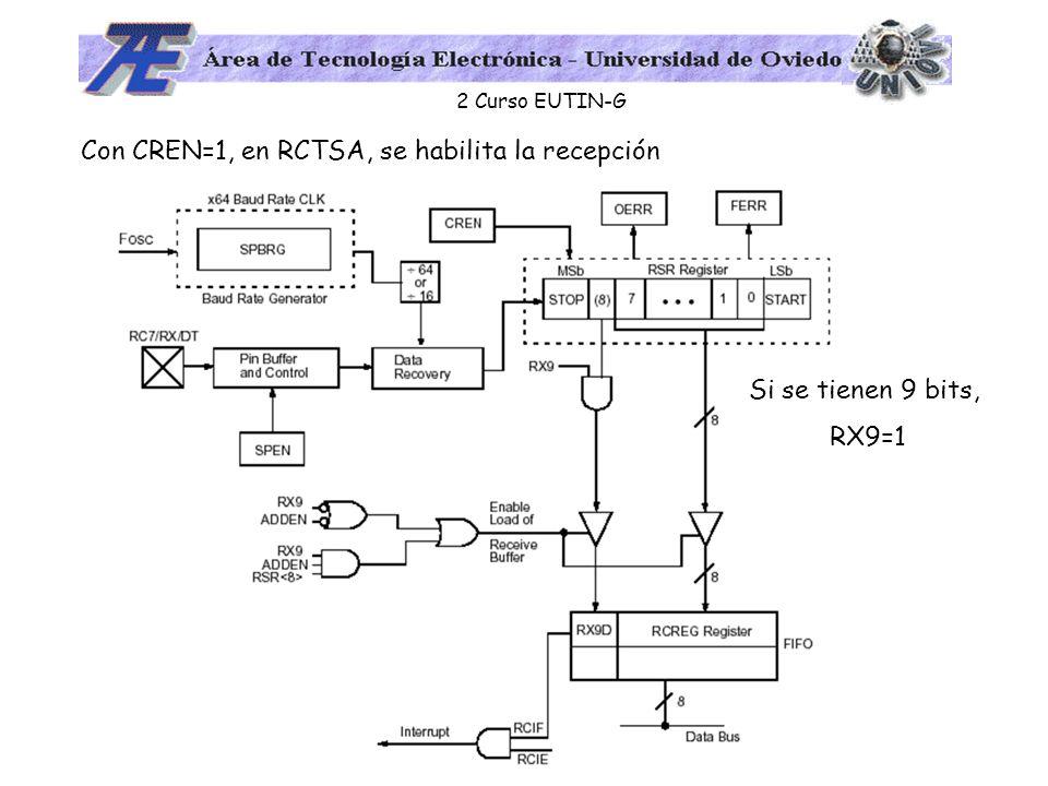 2 Curso EUTIN-G Si se tienen 9 bits, RX9=1 Con CREN=1, en RCTSA, se habilita la recepción