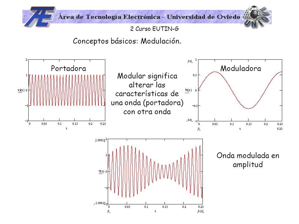 2 Curso EUTIN-G Conceptos básicos: Modulación. PortadoraModuladora Onda modulada en amplitud Modular significa alterar las características de una onda
