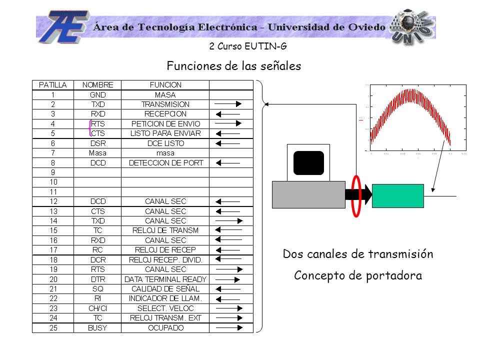 2 Curso EUTIN-G Funciones de las señales Dos canales de transmisión Concepto de portadora