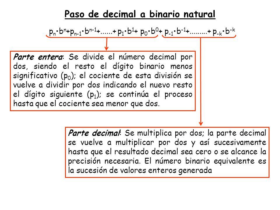 Parte entera: Se divide el número decimal por dos, siendo el resto el dígito binario menos significativo (p 0 ); el cociente de esta división se vuelv