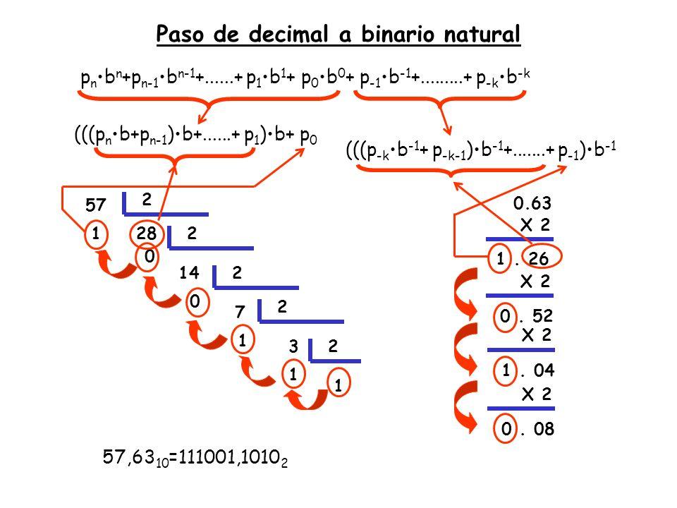 Paso de decimal a binario natural (((p n b+p n-1 )b+......+ p 1 )b+ p 0 57 2812 14 0 2 7 0 2 3 1 2 1 1 (((p -k b -1 + p -k-1 )b -1 +.......+ p -1 )b -