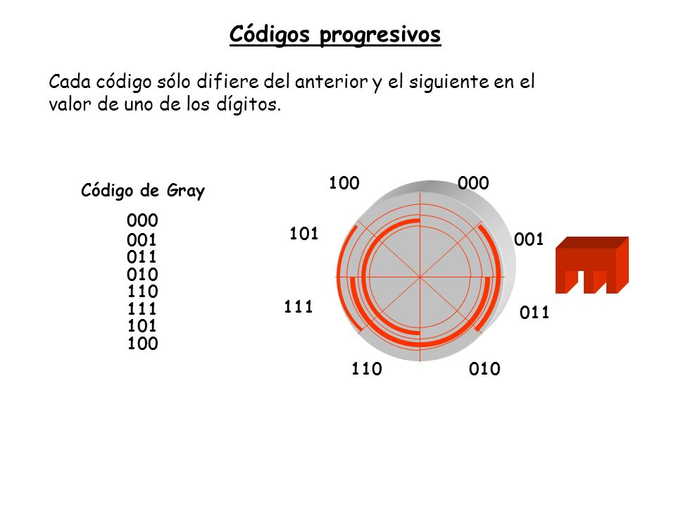 Códigos progresivos Cada código sólo difiere del anterior y el siguiente en el valor de uno de los dígitos. 000 001 011 010110 111 101 100 Código de G