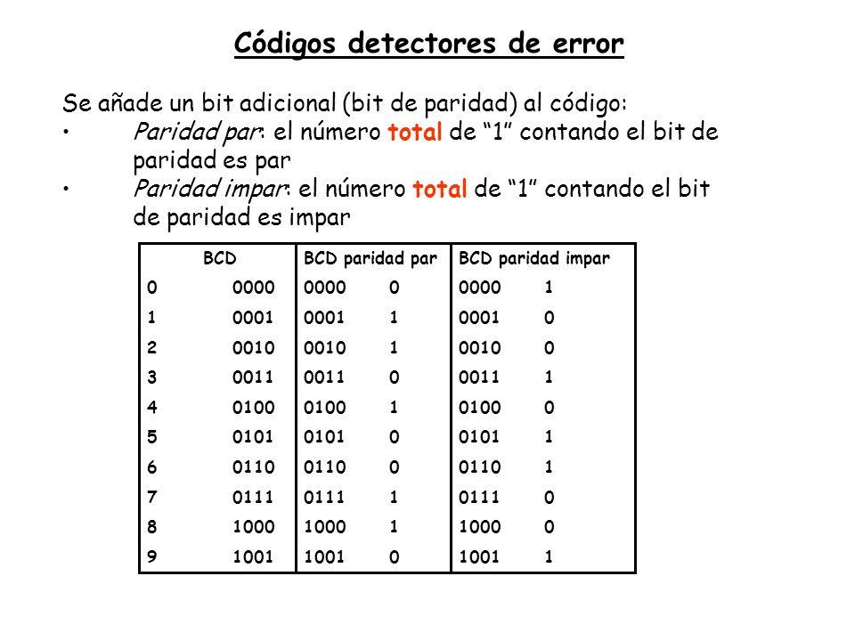 Códigos detectores de error Se añade un bit adicional (bit de paridad) al código: Paridad par: el número total de 1 contando el bit de paridad es par