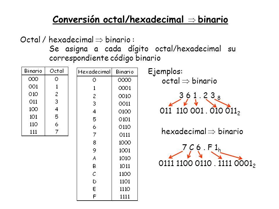 Conversión octal/hexadecimal binario Octal / hexadecimal binario : Se asigna a cada dígito octal/hexadecimal su correspondiente código binario 3 6 1.