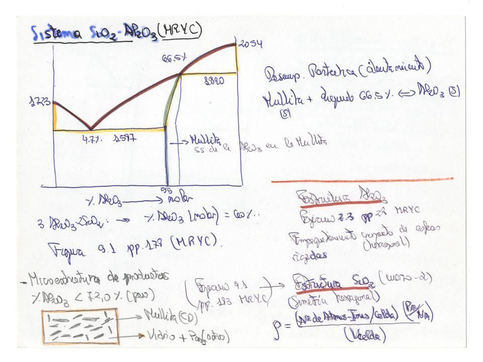 En la figura adjunta corresponde a un sistema binario SiO2-Al2O3.