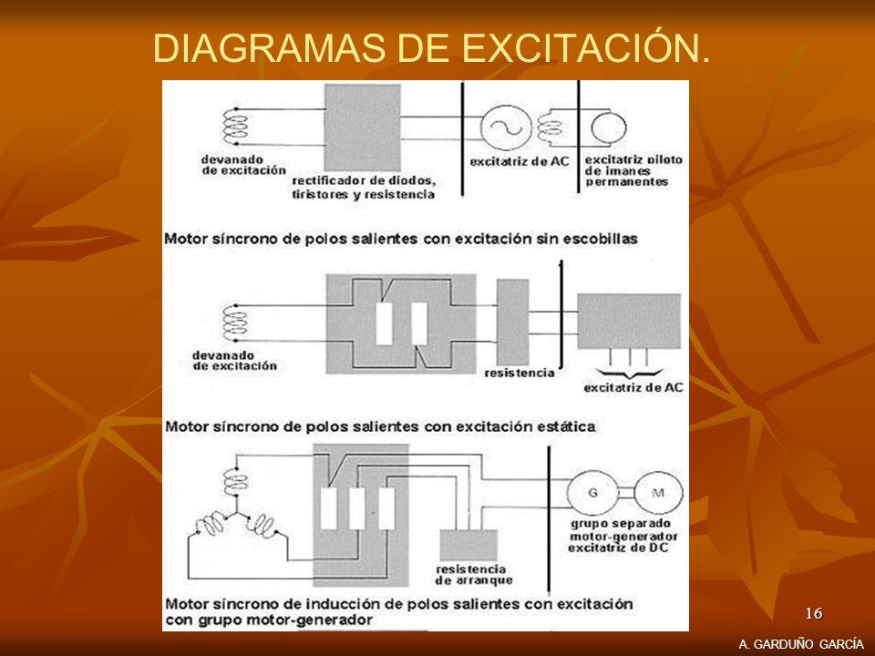 16 DIAGRAMAS DE EXCITACIÓN. A. GARDUÑO GARCÍA