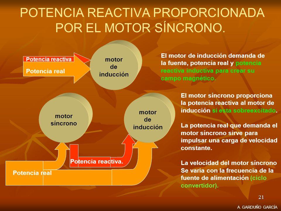 21 POTENCIA REACTIVA PROPORCIONADA POR EL MOTOR SÍNCRONO. motor de inducción Potencia reactiva Potencia real El motor de inducción demanda de la fuent