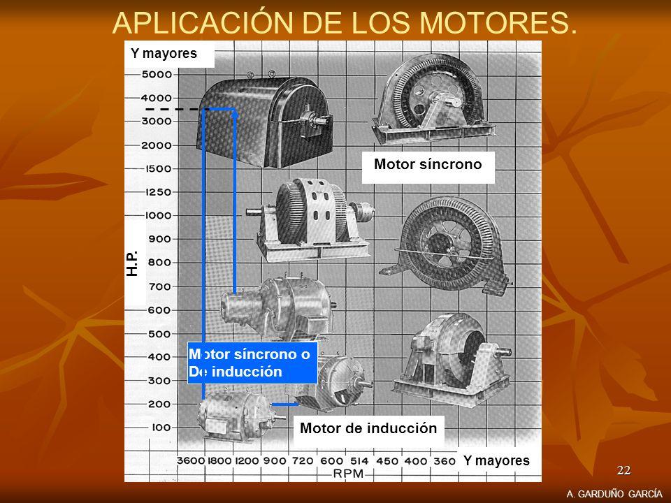 22 APLICACIÓN DE LOS MOTORES. A. GARDUÑO GARCÍA Motor síncrono Motor síncrono o De inducción Motor de inducción Y mayores. H.P.