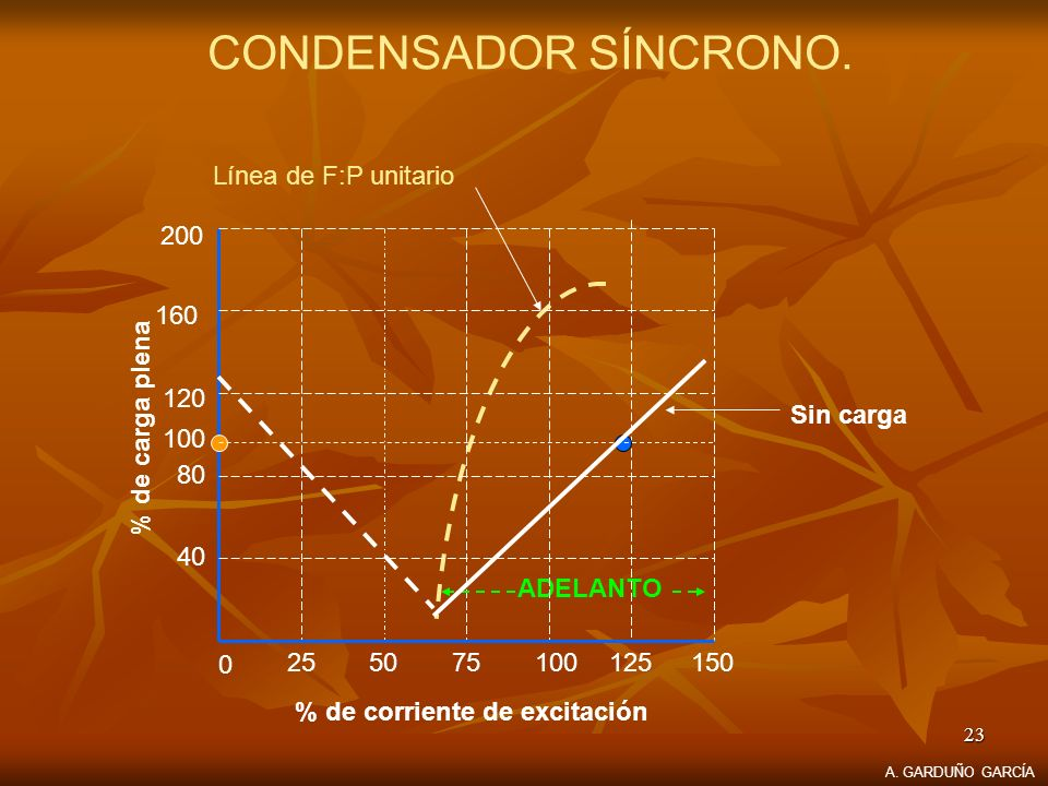 23 CONDENSADOR SÍNCRONO. Línea de F:P unitario Sin carga ADELANTO 0 255075100125150 40 80 120 160 200 % de corriente de excitación % de carga plena 10
