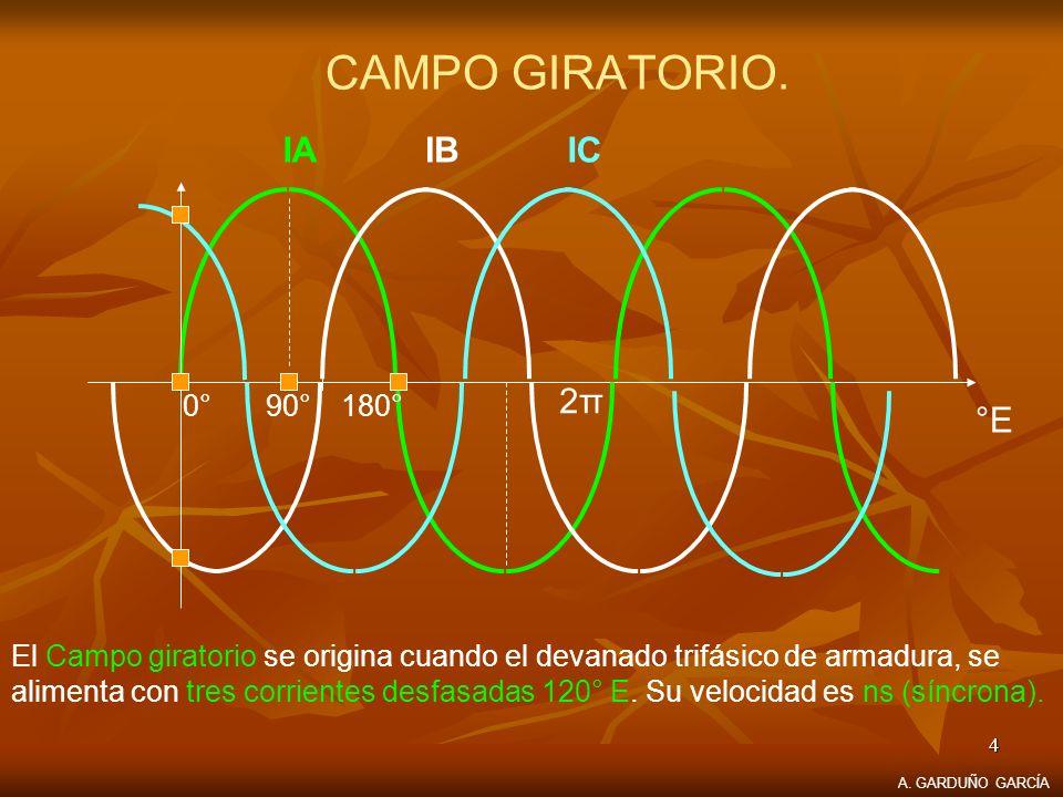 4 CAMPO GIRATORIO. El Campo giratorio se origina cuando el devanado trifásico de armadura, se alimenta con tres corrientes desfasadas 120° E. Su veloc