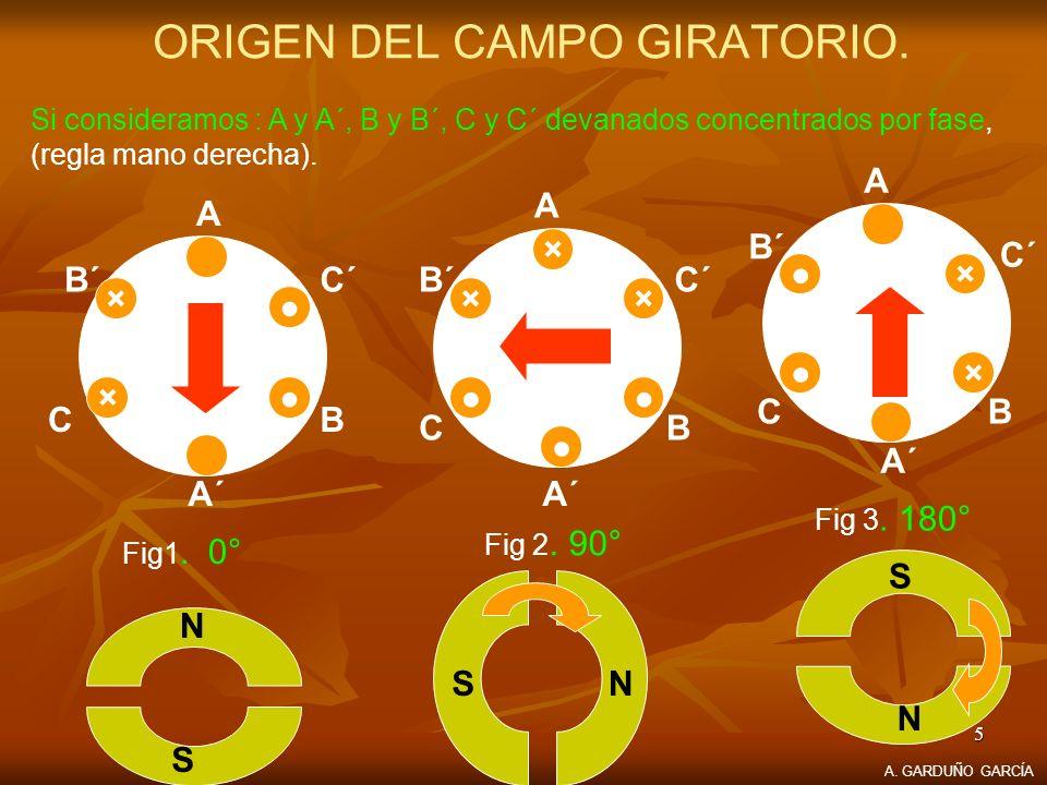 5 ORIGEN DEL CAMPO GIRATORIO. Si consideramos : A y A´, B y B´, C y C´ devanados concentrados por fase, (regla mano derecha). × × A A´A´ B B´B´ C C´C´