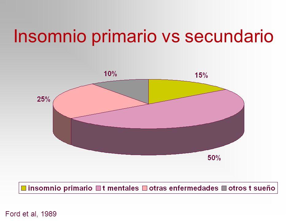 Insomnio primario vs secundario Ford et al, 1989