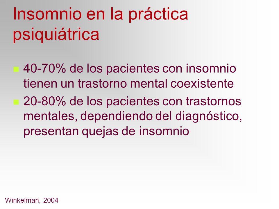 Insomnio en la práctica psiquiátrica 40-70% de los pacientes con insomnio tienen un trastorno mental coexistente 20-80% de los pacientes con trastorno