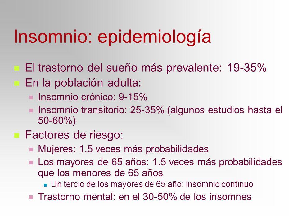 Insomnio: epidemiología El trastorno del sueño más prevalente: 19-35% En la población adulta: Insomnio crónico: 9-15% Insomnio transitorio: 25-35% (al