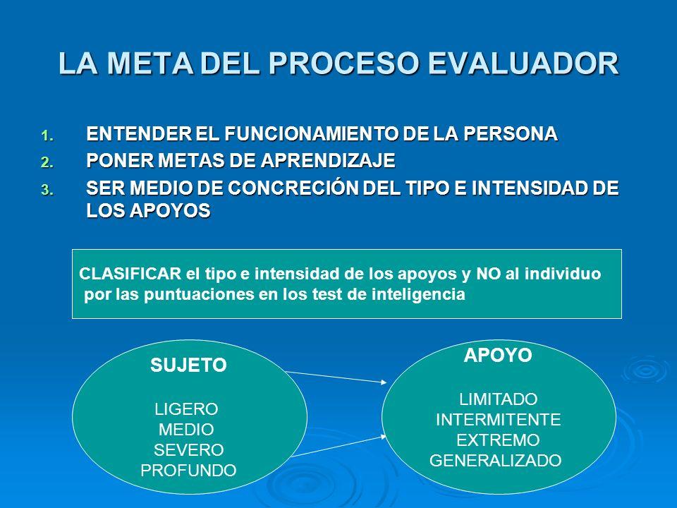 LA META DEL PROCESO EVALUADOR 1. ENTENDER EL FUNCIONAMIENTO DE LA PERSONA 2. PONER METAS DE APRENDIZAJE 3. SER MEDIO DE CONCRECIÓN DEL TIPO E INTENSID