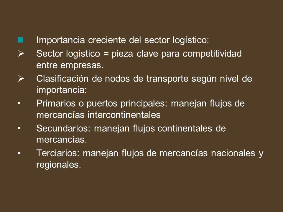 Importancia creciente del sector logístico: Sector logístico = pieza clave para competitividad entre empresas. Clasificación de nodos de transporte se