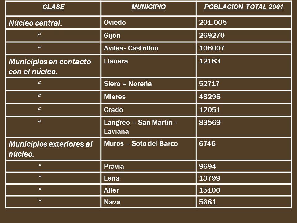 CLASEMUNICIPIOPOBLACION TOTAL 2001 Núcleo central. Oviedo201.005 Gijón269270 Aviles - Castrillon106007 Municipios en contacto con el núcleo. Llanera12