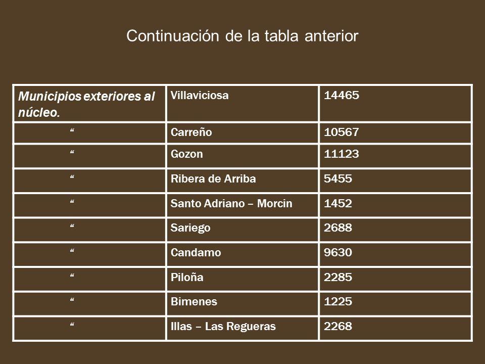 Continuación de la tabla anterior Municipios exteriores al núcleo. Villaviciosa14465 Carreño10567 Gozon11123 Ribera de Arriba5455 Santo Adriano – Morc