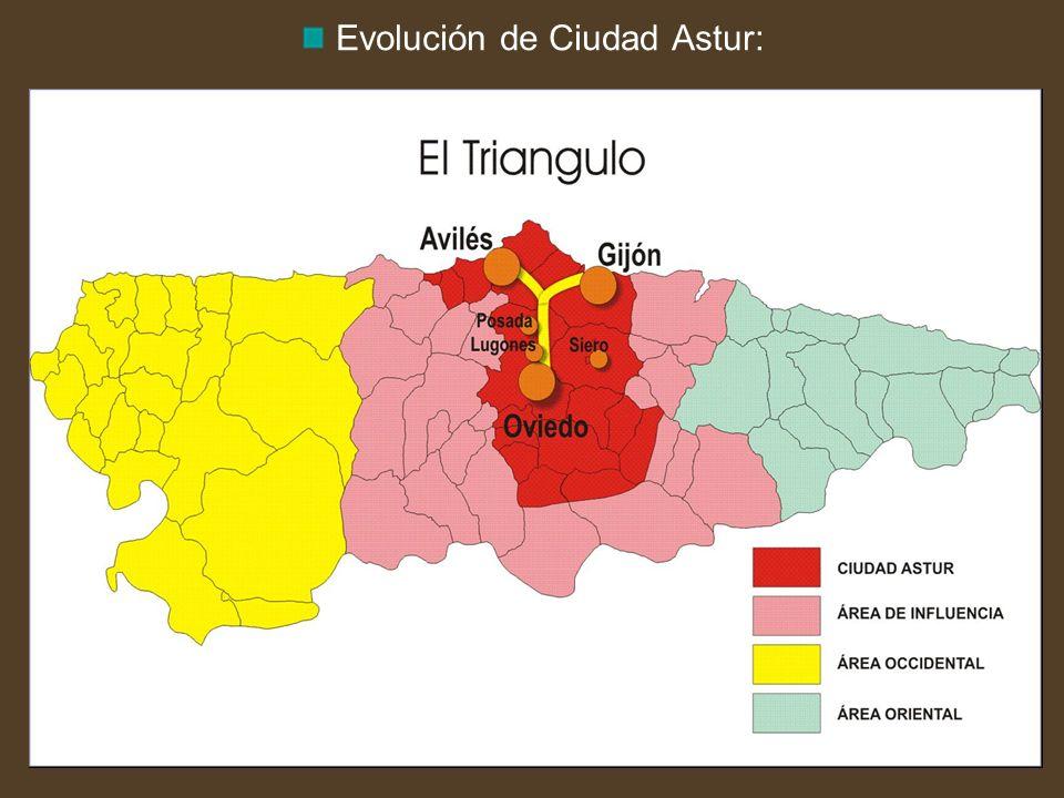 Evolución de Ciudad Astur:
