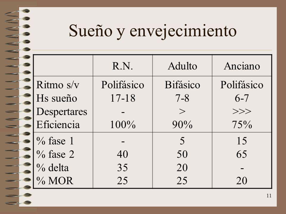 11 Sueño y envejecimiento R.N.AdultoAnciano Ritmo s/v Hs sueño Despertares Eficiencia Polifásico 17-18 - 100% Bifásico 7-8 > 90% Polifásico 6-7 >>> 75