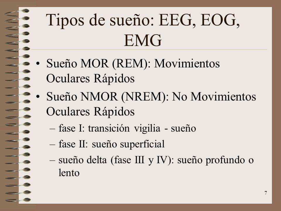 7 Tipos de sueño: EEG, EOG, EMG Sueño MOR (REM): Movimientos Oculares Rápidos Sueño NMOR (NREM): No Movimientos Oculares Rápidos –fase I: transición v