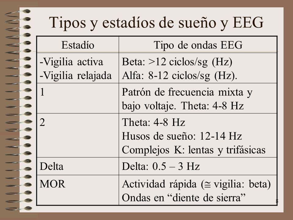8 Tipos y estadíos de sueño y EEG EstadíoTipo de ondas EEG -Vigilia activa -Vigilia relajada Beta: >12 ciclos/sg (Hz) Alfa: 8-12 ciclos/sg (Hz). 1Patr