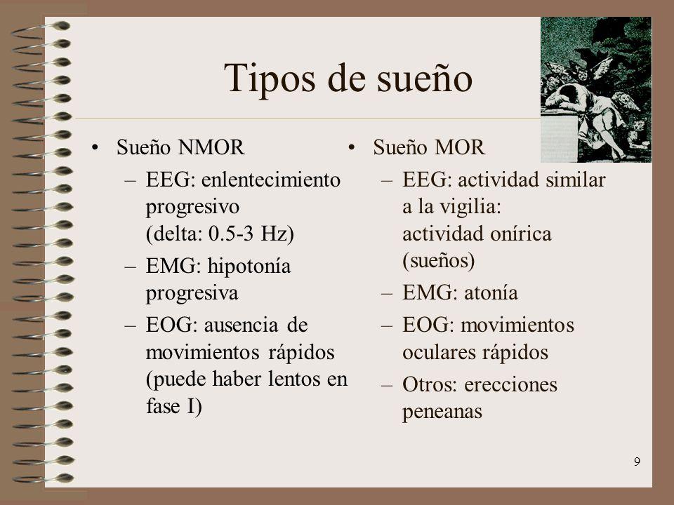9 Tipos de sueño Sueño MOR –EEG: actividad similar a la vigilia: actividad onírica (sueños) –EMG: atonía –EOG: movimientos oculares rápidos –Otros: er