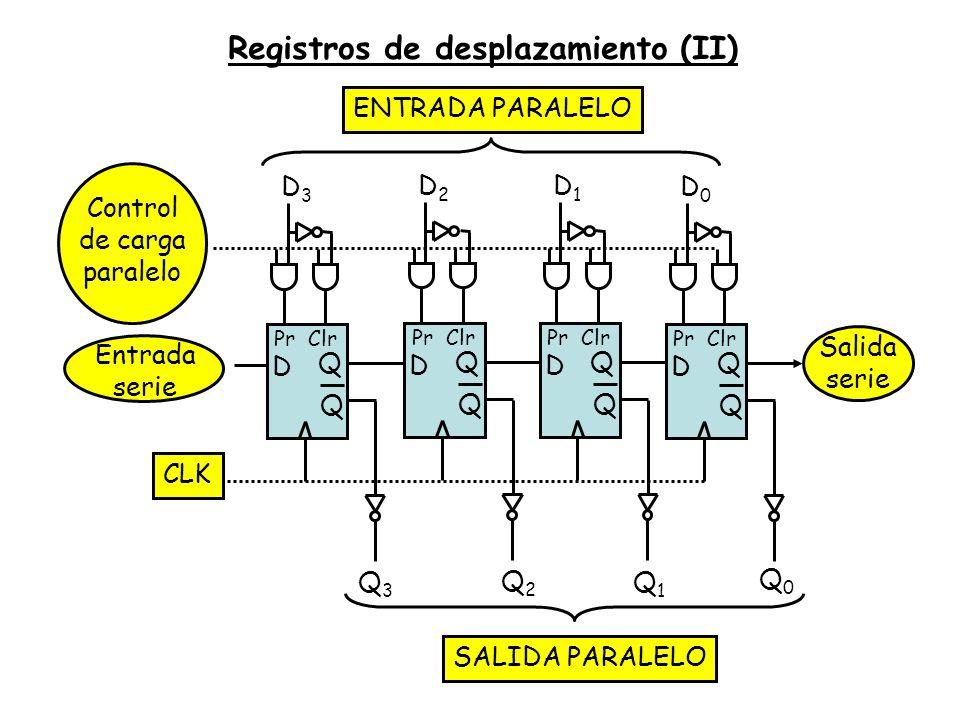 Entrada serie Registros de desplazamiento (II) CLK D Q Q PrClr D3D3 D Q Q PrClr D2D2 D Q Q PrClr D1D1 D Q Q PrClr D0D0 Q3Q3 Q2Q2 Q1Q1 Q0Q0 ENTRADA PAR