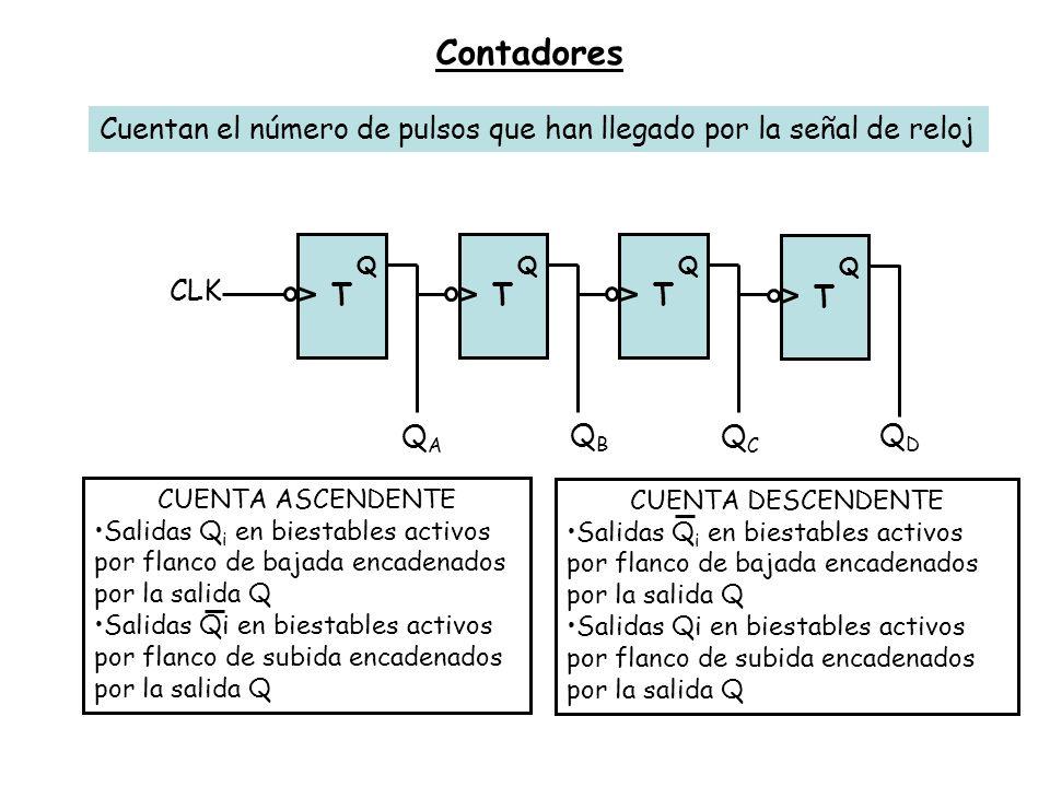 Contadores Cuentan el número de pulsos que han llegado por la señal de reloj T Q CLK T Q T Q T Q QAQA QBQB QCQC QDQD CUENTA DESCENDENTE Salidas Q i en