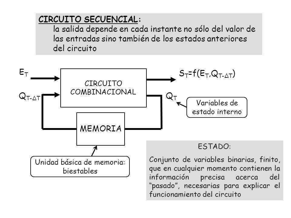 CIRCUITO SECUENCIAL: la salida depende en cada instante no sólo del valor de las entradas sino también de los estados anteriores del circuito CIRCUITO