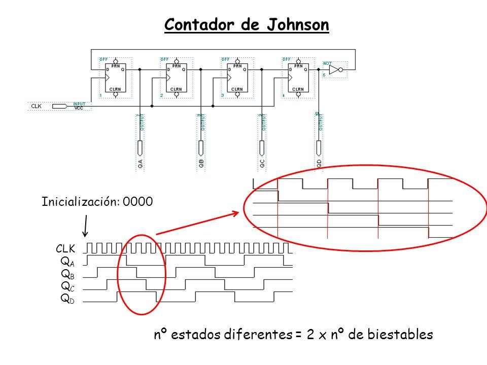 Contador de Johnson CLK QAQA QBQB QCQC QDQD Inicialización: 0000 nº estados diferentes = 2 x nº de biestables