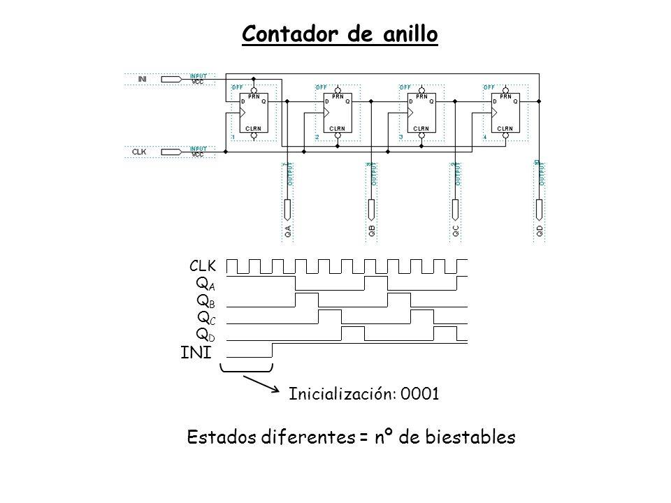 Contador de anillo CLK QAQA QBQB QCQC QDQD INI Inicialización: 0001 Estados diferentes = nº de biestables