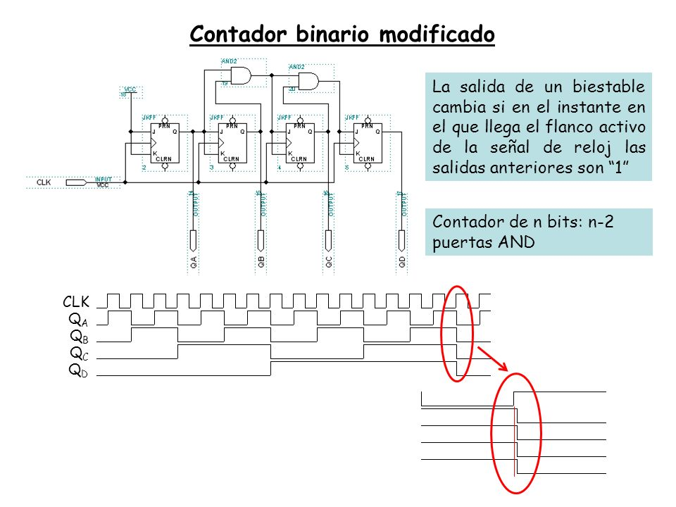 Contador binario modificado CLK QAQA QBQB QCQC QDQD La salida de un biestable cambia si en el instante en el que llega el flanco activo de la señal de